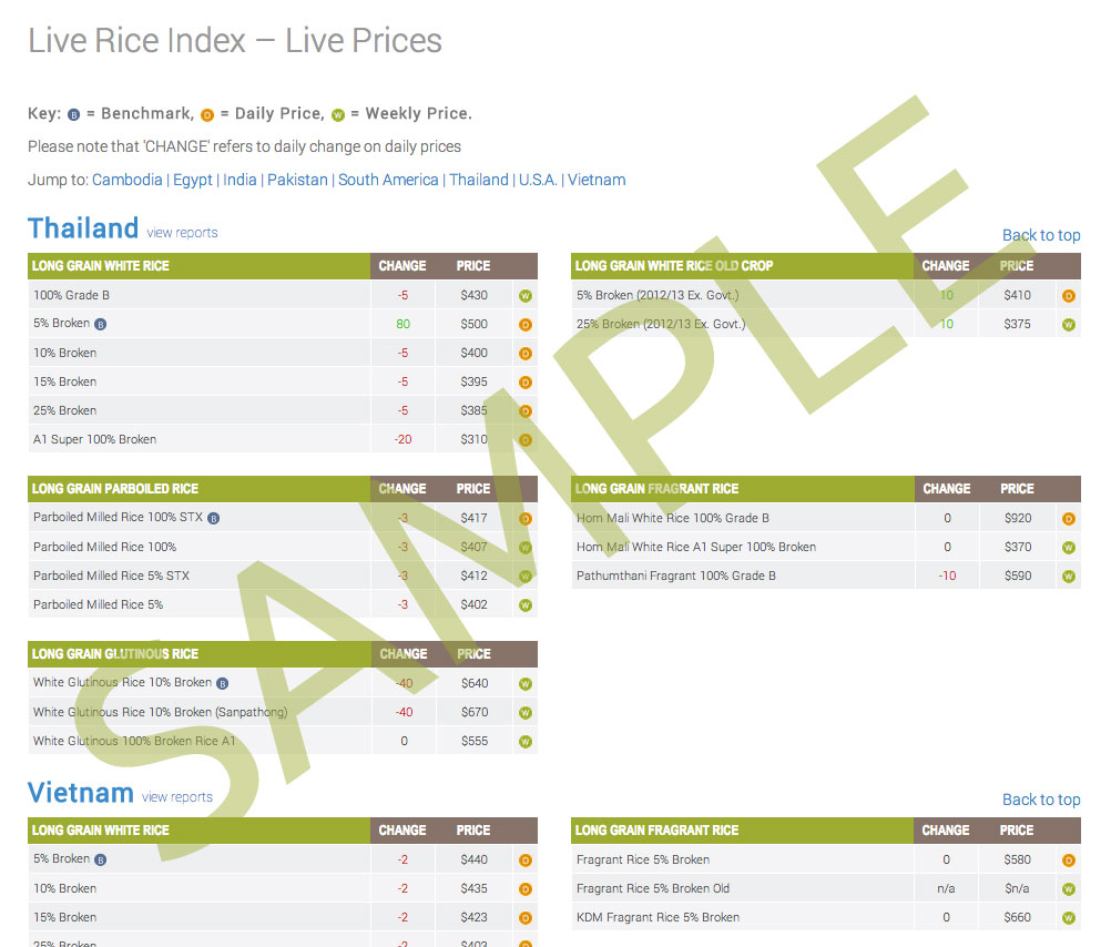 live rice index preview